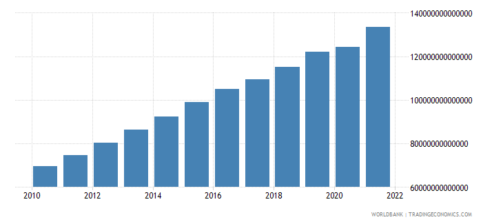 uzbekistan gross value added at factor cost constant lcu wb data
