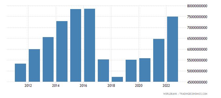 uzbekistan gross value added at factor cost us dollar wb data