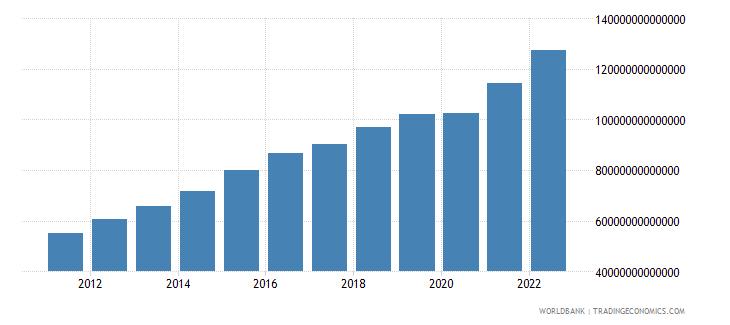 uzbekistan household final consumption expenditure constant lcu wb data