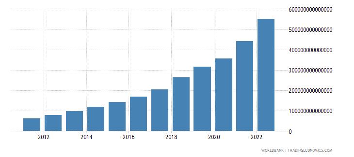 uzbekistan household final consumption expenditure current lcu wb data