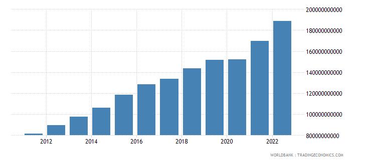 uzbekistan household final consumption expenditure ppp constant 2005 international dollar wb data