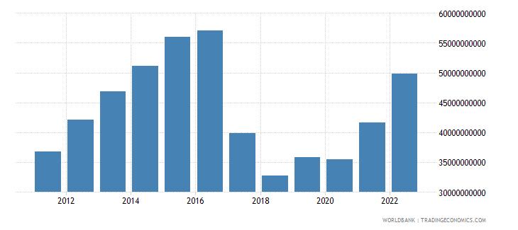 uzbekistan household final consumption expenditure us dollar wb data