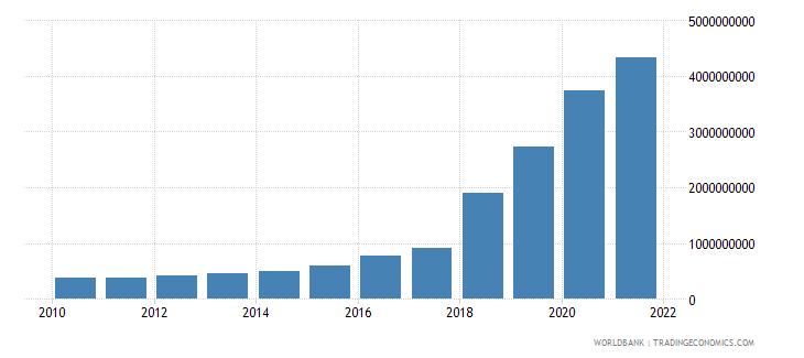 uzbekistan ibrd loans and ida credits dod us dollar wb data