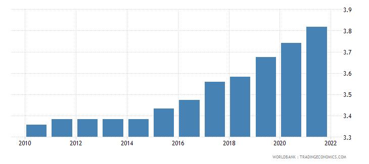 uzbekistan ida resource allocation index 1 low to 6 high wb data