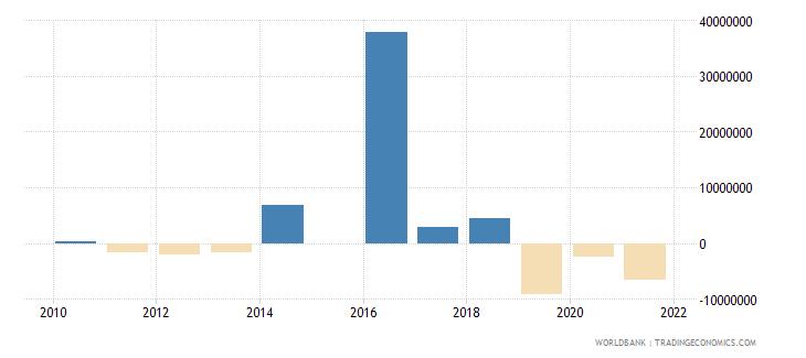 uzbekistan ifc private nonguaranteed nfl us dollar wb data