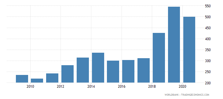 uzbekistan import volume index 2000  100 wb data