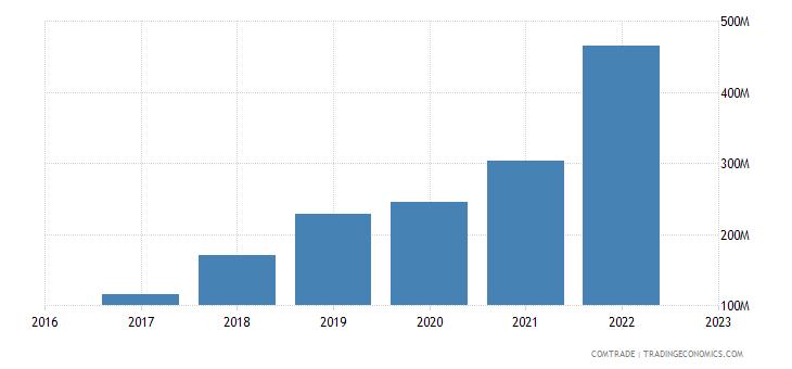 uzbekistan imports aluminum