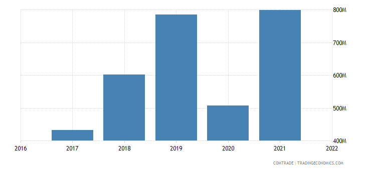 uzbekistan imports articles iron steel