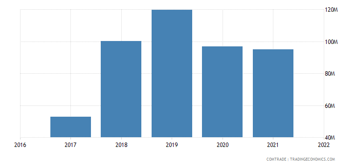 uzbekistan imports austria