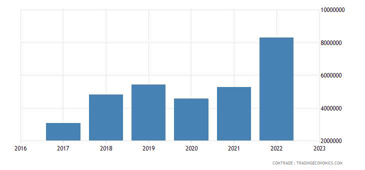 uzbekistan imports belarus articles iron steel