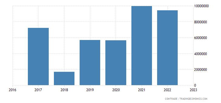 uzbekistan imports belarus plastics
