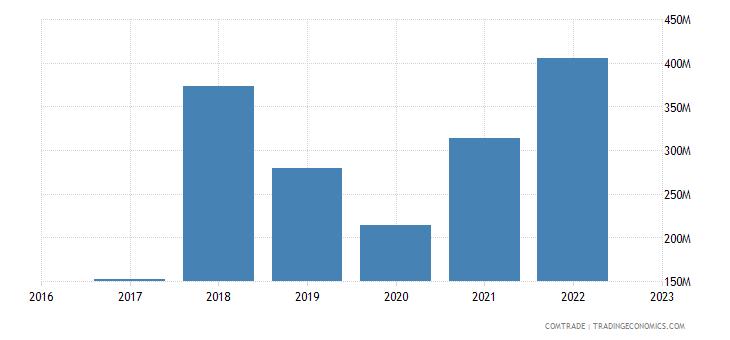 uzbekistan imports belarus