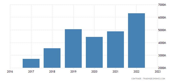 uzbekistan imports china