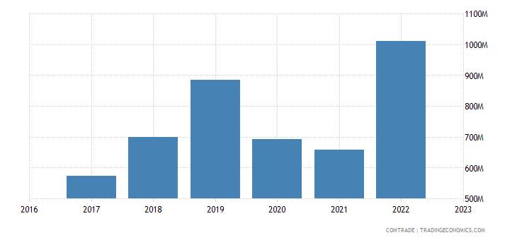 uzbekistan imports germany