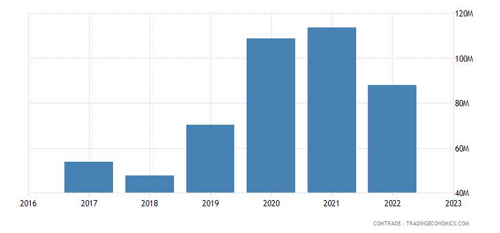 uzbekistan imports hungary