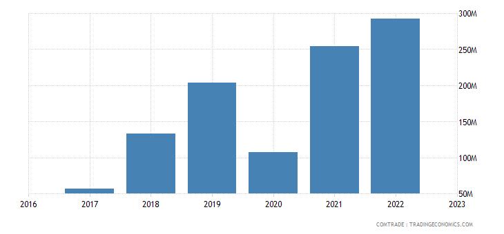 uzbekistan imports iran