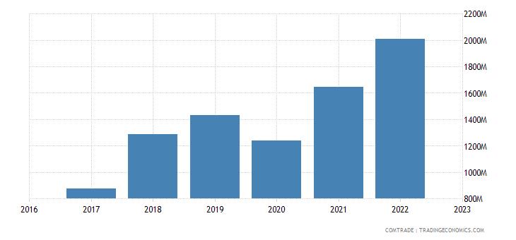 uzbekistan imports iron steel