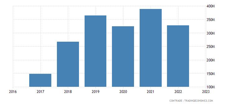 uzbekistan imports italy