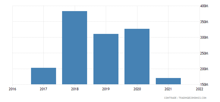 uzbekistan imports latvia