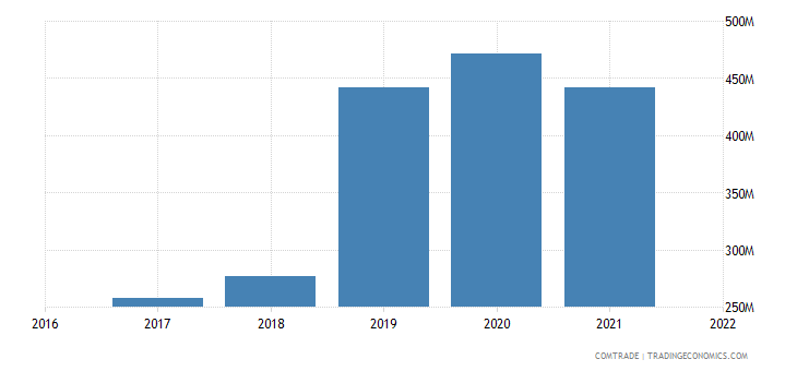 uzbekistan imports lithuania