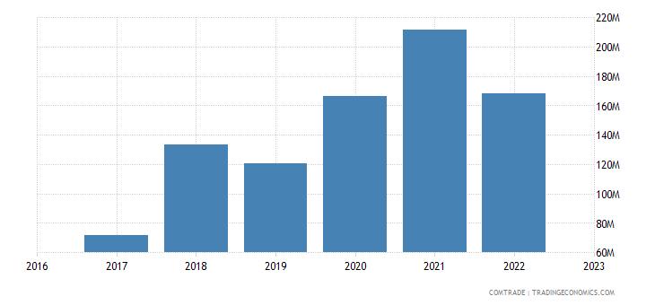 uzbekistan imports netherlands