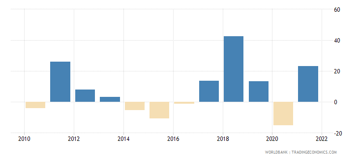 uzbekistan imports of goods and services annual percent growth wb data