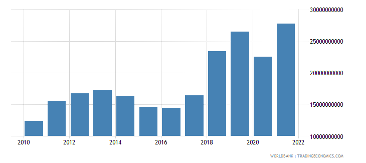 uzbekistan imports of goods and services constant 2000 us dollar wb data
