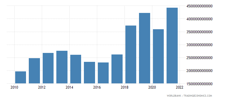 uzbekistan imports of goods and services constant lcu wb data