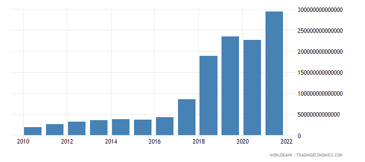 uzbekistan imports of goods and services current lcu wb data