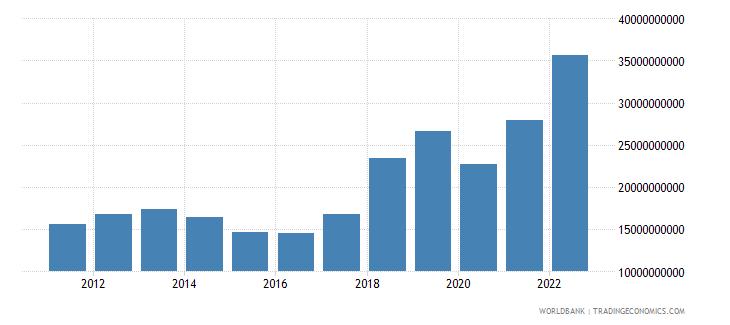uzbekistan imports of goods and services us dollar wb data
