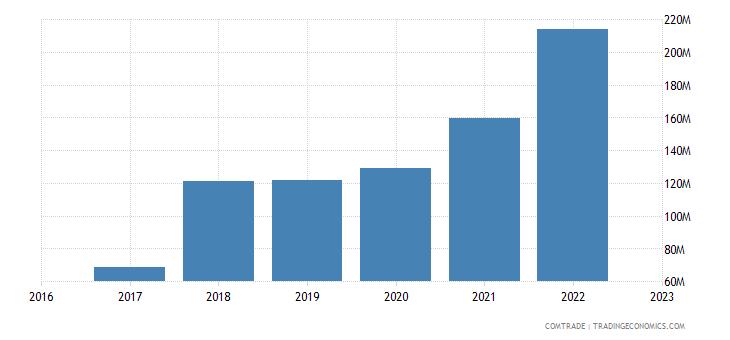 uzbekistan imports poland