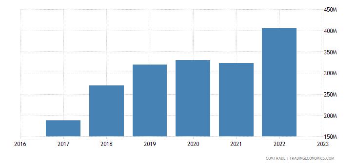 uzbekistan imports rubbers