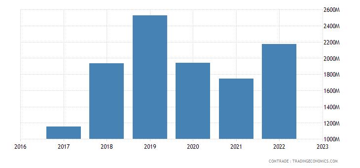 uzbekistan imports south korea