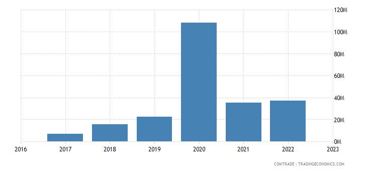 uzbekistan imports thailand