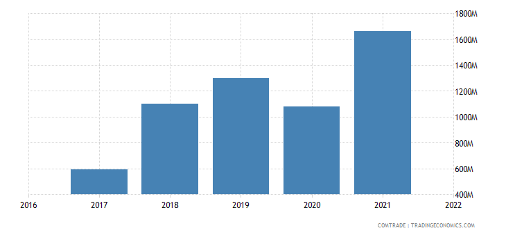 uzbekistan imports turkey