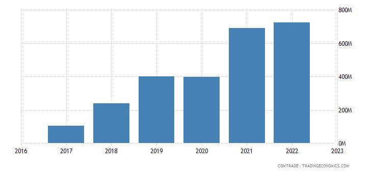 uzbekistan imports turkmenistan