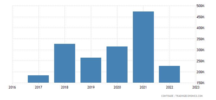 uzbekistan imports ukraine