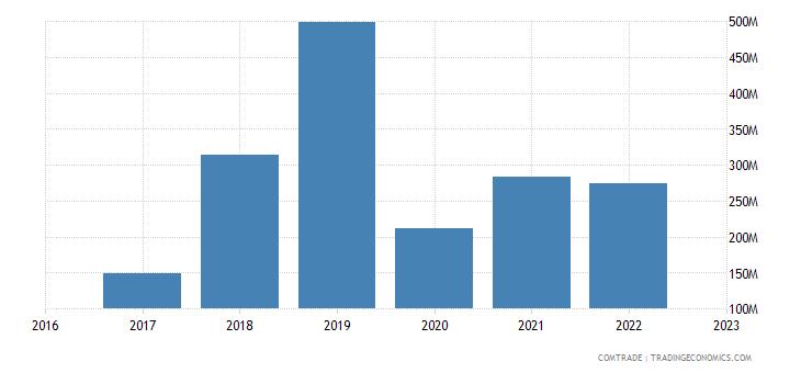 uzbekistan imports united states