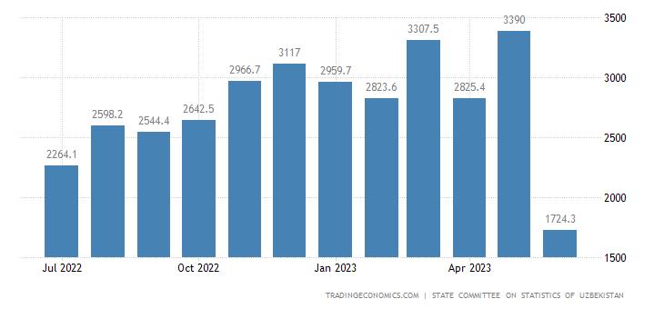 Uzbekistan Imports