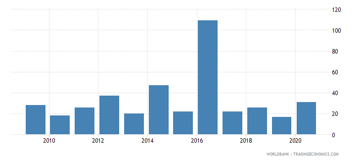 uzbekistan industrial design applications nonresident by count wb data