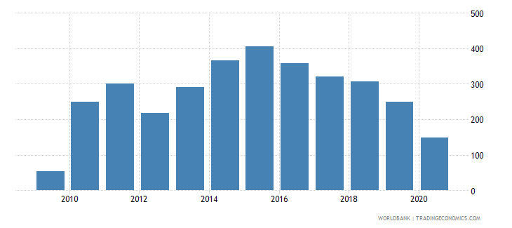 uzbekistan industrial design applications resident by count wb data