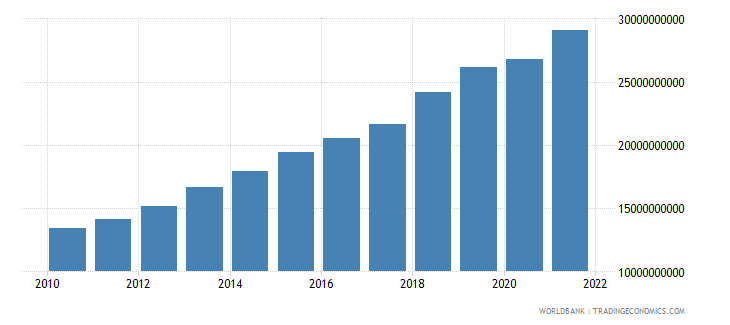 uzbekistan industry value added constant 2000 us dollar wb data