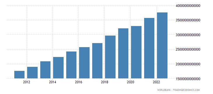 uzbekistan industry value added constant lcu wb data