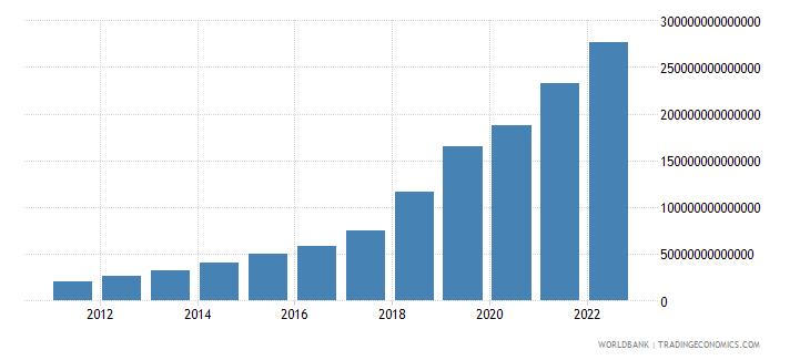uzbekistan industry value added current lcu wb data