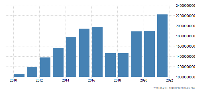 uzbekistan industry value added us dollar wb data