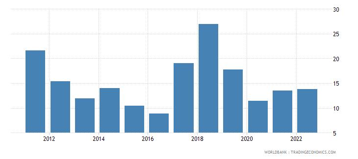 uzbekistan inflation gdp deflator linked series annual percent wb data