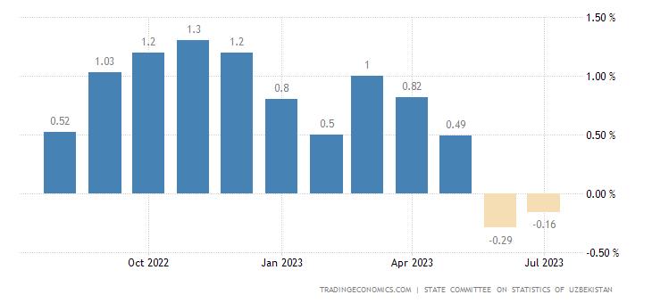 Uzbekistan Inflation Rate MoM