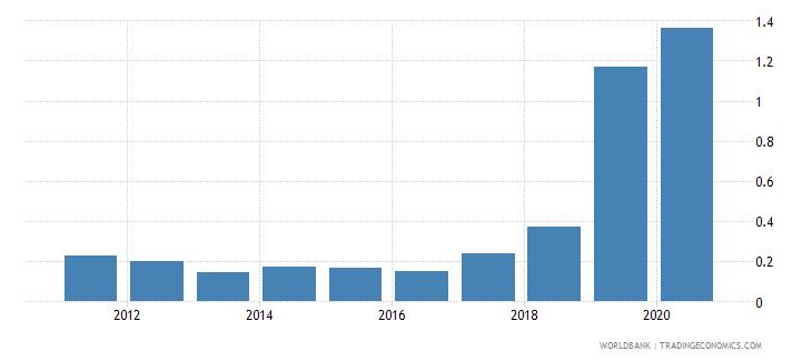 uzbekistan interest payments percent of expense wb data