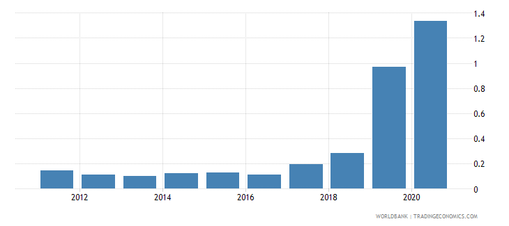 uzbekistan interest payments percent of revenue wb data