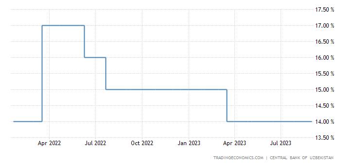 Uzbekistan Interest Rate